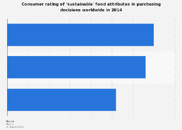 'Sustainable' food attributes: consumer rating when shopping worldwide 2014