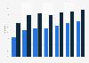 Social network penetration in Portugal 2011-2016