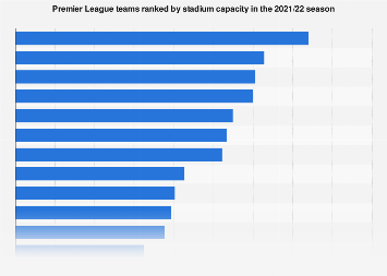 Capacity of Premier League stadiums 2018/19