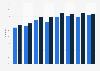 Social network penetration in Sweden 2011-2018