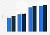 Professional social network penetration in Denmark 2011-2017