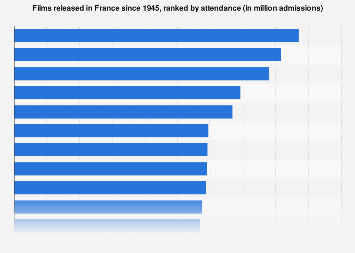 Most successful movies in France since 1945