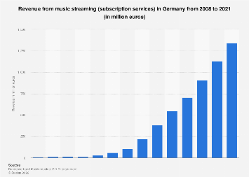 Revenue from music streaming in Germany 2008-2017