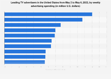 Estimated weekly TV ad spend of U.S. companies May 2019