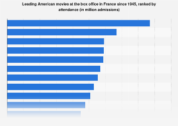 Most successful American movies in France since 1945