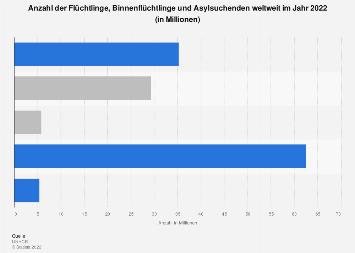 Flüchtlinge, Binnenflüchtlinge und Asylsuchende weltweit 2018