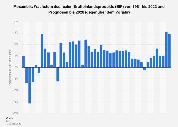 Wachstum des Bruttoinlandsprodukts (BIP) in Mosambik bis 2017