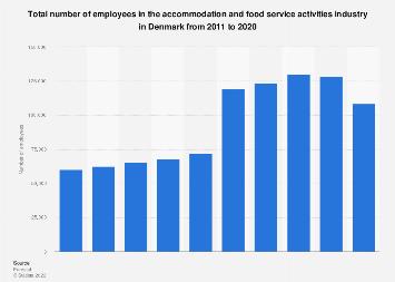 Denmark: accommodation & food service activitiesindustry employees 2008-2015