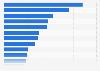 Städte mit den meisten Milliardären 2014