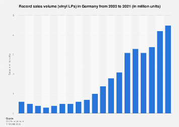 Record sales volume (vinyl LPs) in Germany 2003-2016