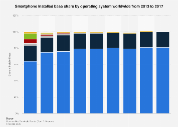 Global market share operating systems of total smartphone installed base 2013-2017
