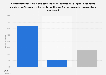 Level of support for economic sanctions on Russia in the UK February 2015