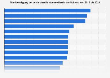 Wahlbeteiligung an den letzten Kantonswahlen in der Schweiz bis 2019