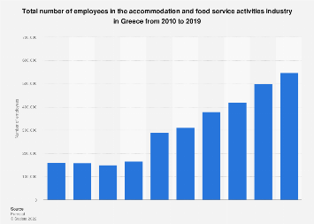 Greece: accommodation & food service activitiesindustry employees 2008-2015