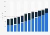 Constellation Brands: net sales worldwide by business segment 2012-2019