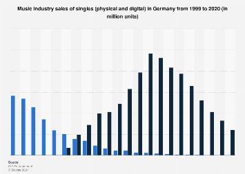 Physical and digital sales volume of singles in Germany 1999-2016