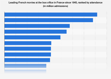 Most successful French movies in France since 1945