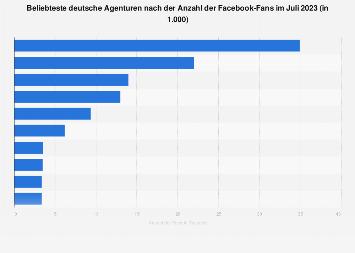 Beliebteste deutsche Agenturen nach der Anzahl der Facebook-Fans 2017
