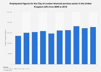 City of London (UK): financial services employment figures 2009-2018