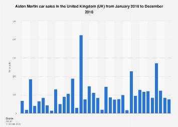 Aston Martin Sales 2016 2018 Statistic Statista