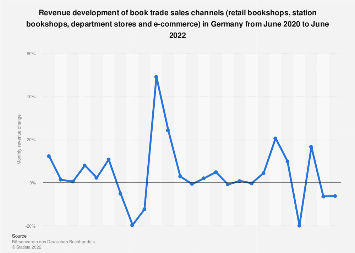 Book trade revenue development in Germany 2018