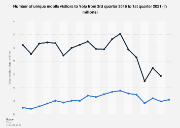 Yelp: number of unique mobile visitors 2016-2018