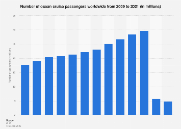 Number of global ocean cruise passengers 2009-2018