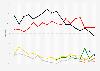 Ergebnisse aller bisherigen Landtagswahlen in Rheinland-Pfalz bis 2016