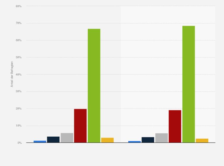 Konsumhäufigkeit von isotonischen Getränken in der Schweiz 2015 ...