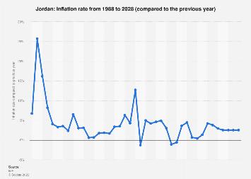 Inflation rate in Jordan 2022