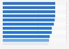 Durchschnittliche Beurteilung der Online-Vermarkter in der Schweiz 2015