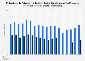 TV-Zuschauer der 14. Staffel von Germany's Next Topmodel 2019
