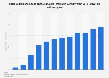 E-book sales volume in Germany 2010-2016