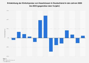 Entwicklung der Einfuhrpreise von Haselnüssen in Deutschland bis 2017