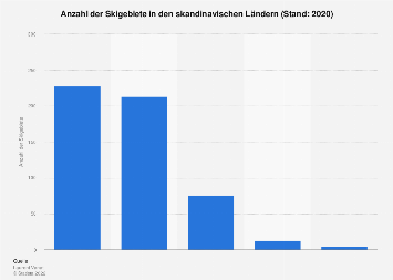 Anzahl der Skigebiete in Skandinavien 2019