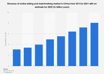 Revenue of online dating and matchmaking market in China 2011-2021