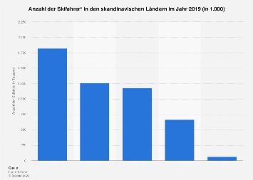 Anzahl der Skifahrer in Skandinavien 2018