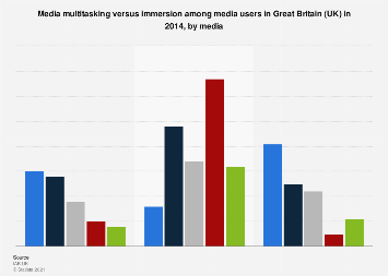 Media multitasking versus immersion in Great Britain (UK) 2014, by media