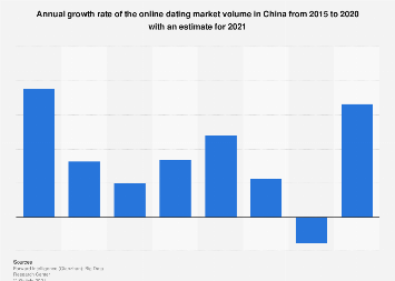 Growth rate of the online dating market volume in China 2016