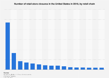 Retail store closings in the U.S. 2018, by retail chain