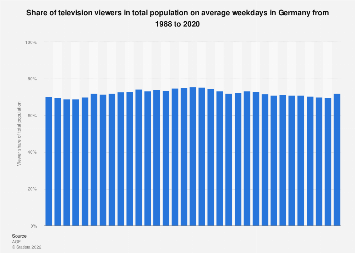 Share of TV viewers in total population in Germany 1988-2016