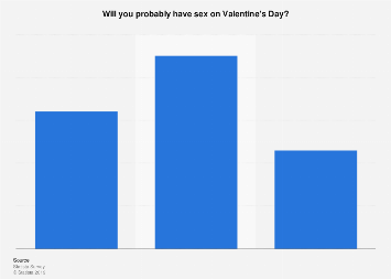 Share of Americans who may have sex on Valentine's Day 2017