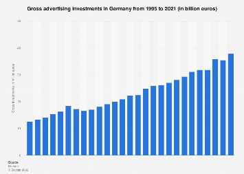 Advertising investments in Germany 1995-2016