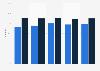 Online news consumption in Estonia 2013-2017