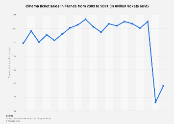 Movie theater attendance in France 2003-2016