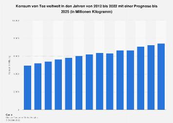 Konsum von Tee weltweit bis 2018