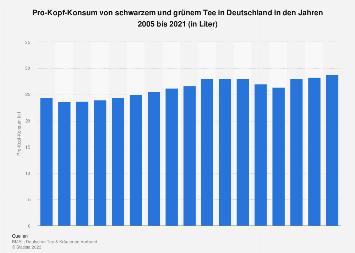 Pro-Kopf-Konsum von schwarzem und grünem Tee in Deutschland bis 2016