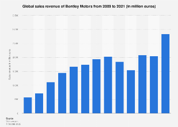 British luxury car brand Bentley: global sales revenue 2009-2017
