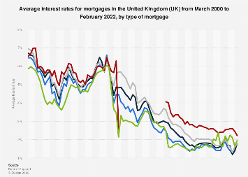 Average mortgage interest rates in the United Kingdom (UK) 2014-2018