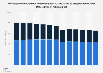 Newspaper market revenue in Germany 2016-2017